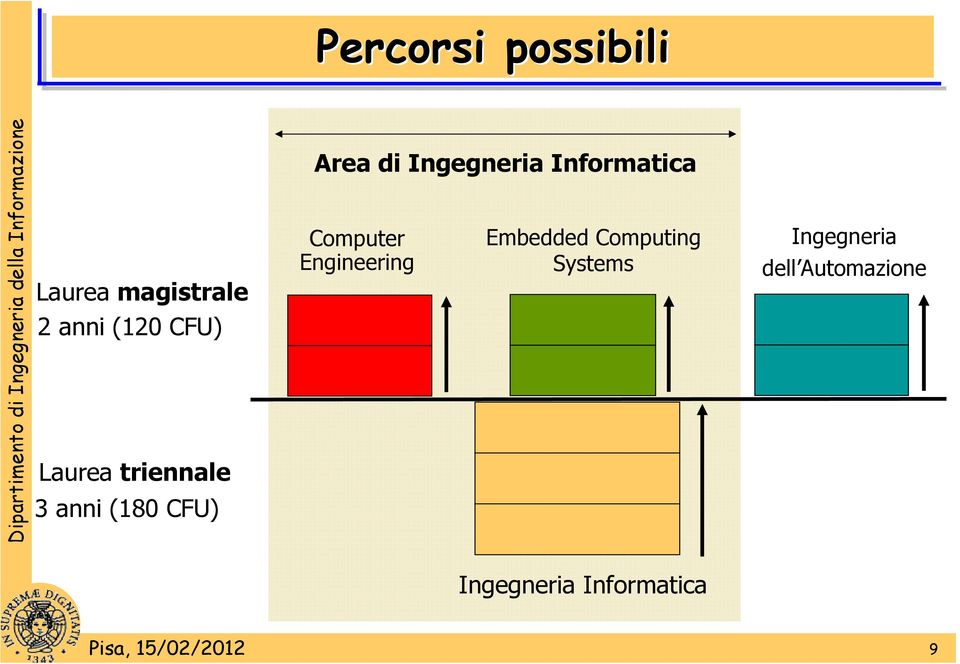 Informatica Computer Engineering Embedded Computing