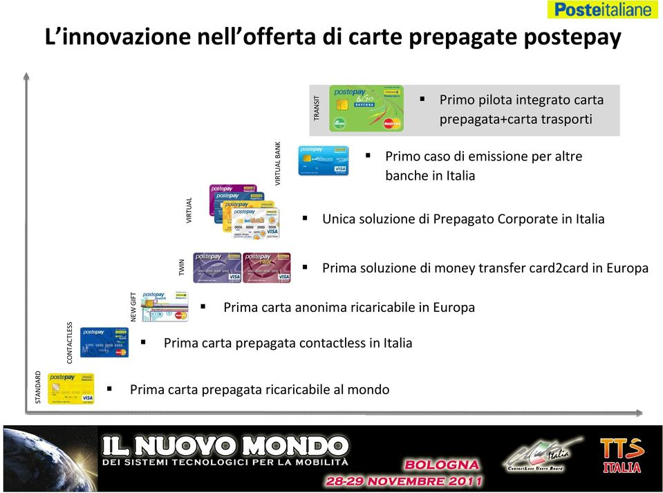 Corporate in Italia TWIN Prima soluzione di money transfer card2card in Europa CONTACTLESS NEW GIFT Prima carta