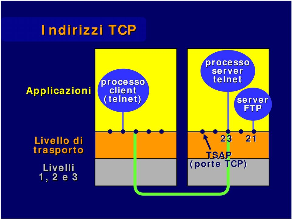 telnet server FTP Livello di