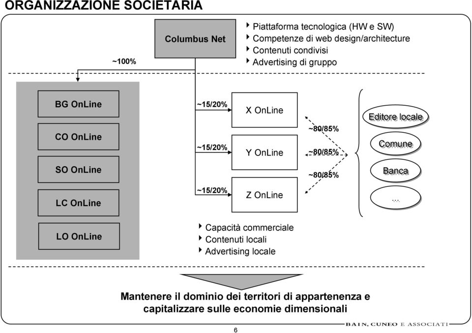 Editore locale Comune SO OnLine ~80/85% Banca LC OnLine ~15/20% Z OnLine.