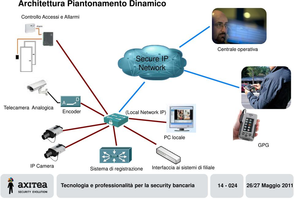 IP) PC locale GPG IP Camera stema di registrazione Interfaccia ai sistemi di