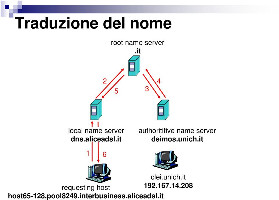 it authorititive name server deimos.unich.it 1 6 clei.