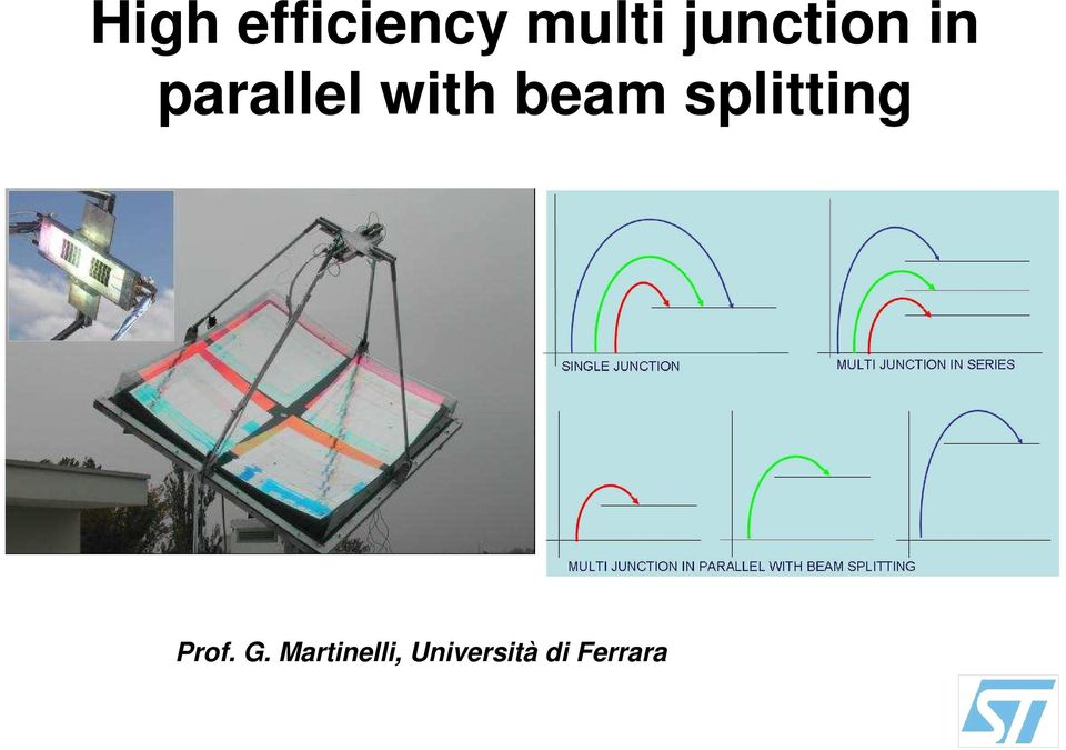 beam splitting Prof. G.