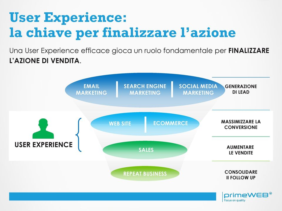 EMAIL MARKETING SEARCH ENGINE MARKETING SOCIAL MEDIA MARKETING GENERAZIONE DI LEAD WEB