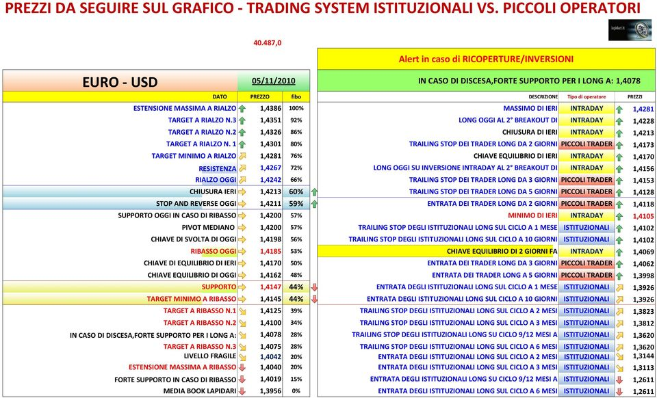 RIALZO 1,4386 100% MASSIMO DI IERI INTRADAY 1,4281 TARGET A RIALZO N.3 1,4351 92% LONG OGGI AL 2 BREAKOUT DI INTRADAY 1,4228 TARGET A RIALZO N.
