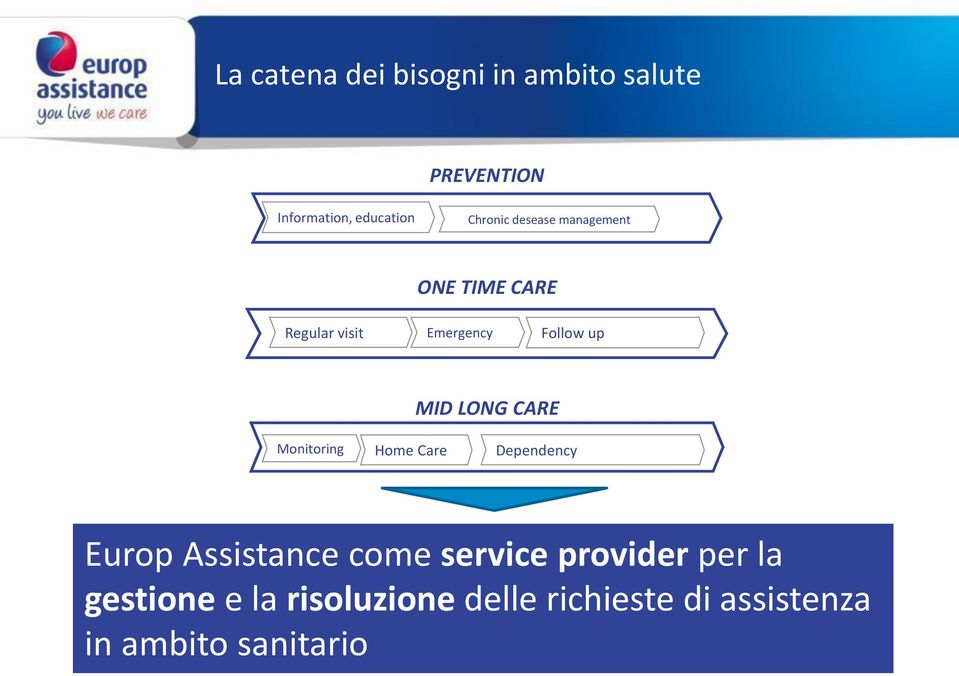 LONG CARE Monitoring Home Care Dependency Europ Assistance come service