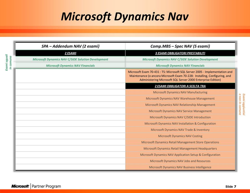 Microsoft Dynamics NAV Financials Microsoft Exam 70-431 : TS: Microsoft SQL Server 2005 - Implementation and Maintenance (o ancora Microsoft Exam 70-228: Installing, Configuring, and Administering