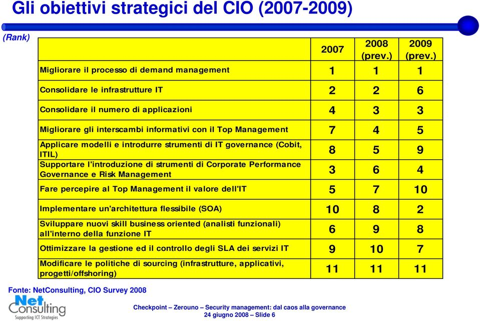 5 Applicare modelli e introdurre strumenti di IT governance (Cobit, ITIL) 8 5 9 Supportare l'introduzione di strumenti di Corporate Performance Governance e Risk Management 3 6 4 Fare percepire al