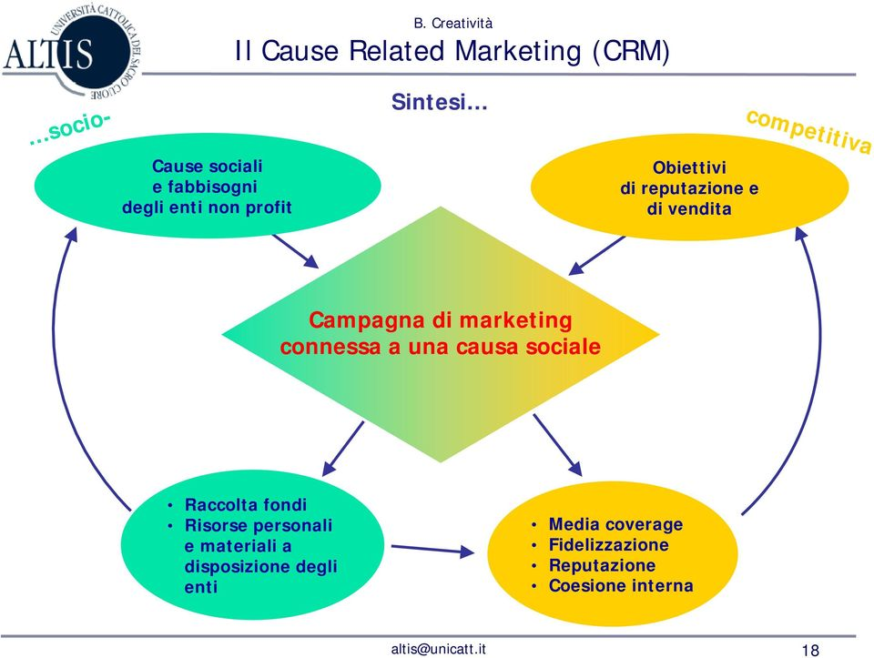 marketing connessa a una causa sociale Raccolta fondi Risorse personali e materiali a