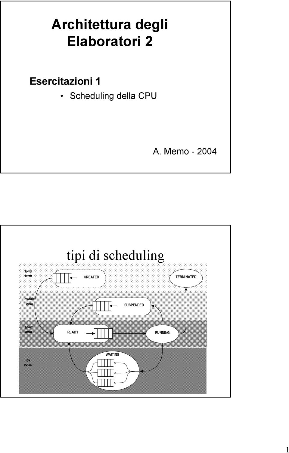 Memo - 2004 tipi di scheduling long term CREATED