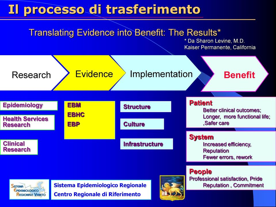 Kaiser Permanente, California Research Evidence Implementation Benefit Epidemiology Health Services Research EBM EBHC