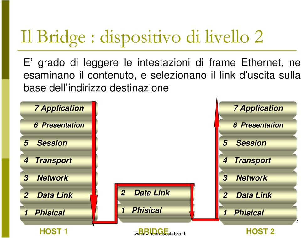 Application 6 Presentation 5 Session 4 Transport 3 Network 2 Data Link 2 Data Link 7 Application 6