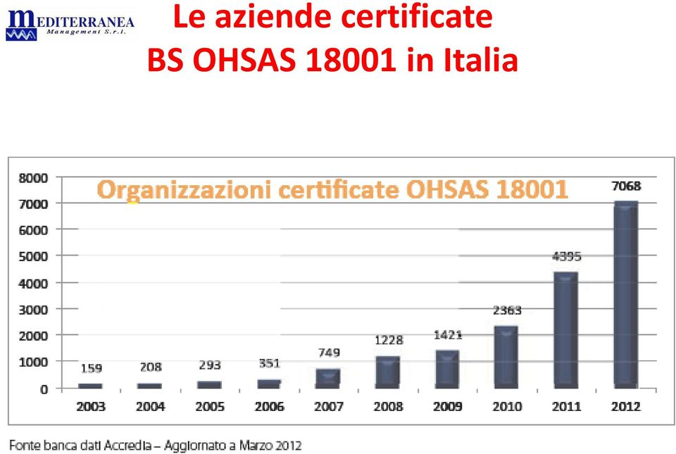BS OHSAS
