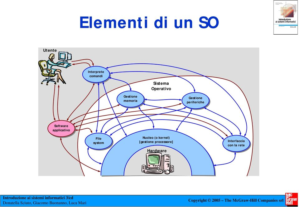 Software applicativo File system Nucleo (o kernel)