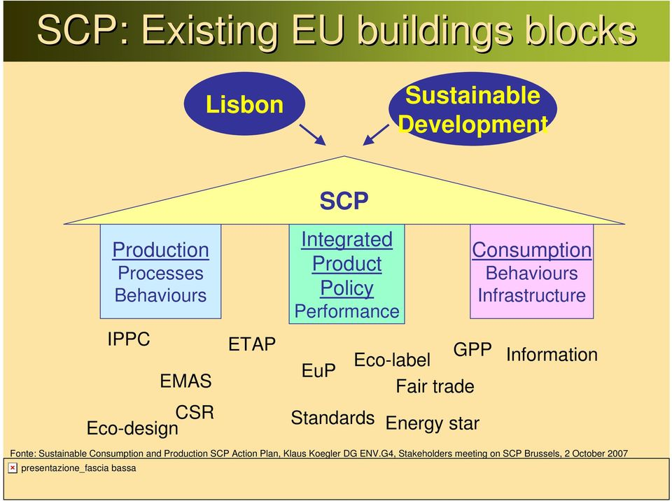 Energy star Consumption Behaviours Infrastructure GPP Information Fonte: Sustainable Consumption and
