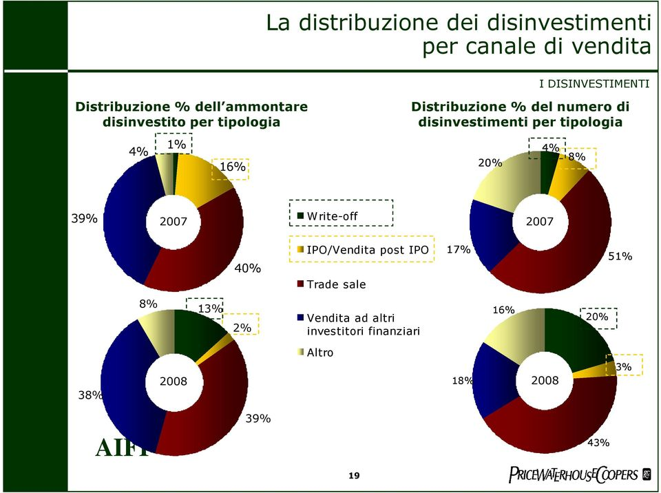 disinvestimenti per tipologia 20% 4% 8% 39% 2007 Write-off 2007 40% IPO/Vendita post IPO Trade