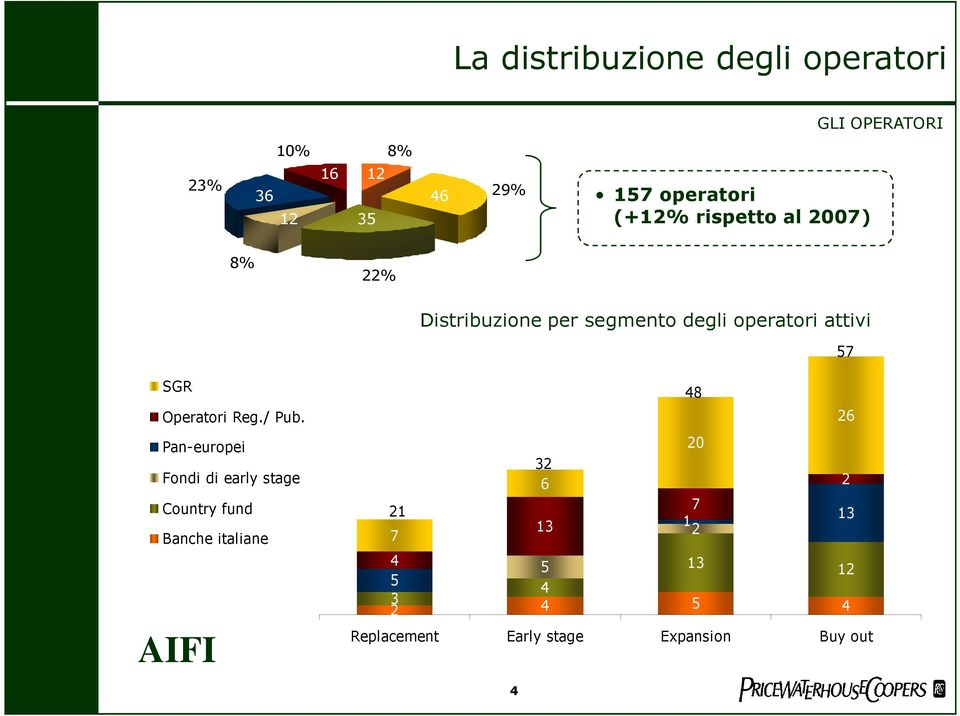 Pan-europei Fondi di early stage Country fund Banche italiane 21 7 + 23% 32 6 13 23 54 13 21 13 54 13 6 20 26