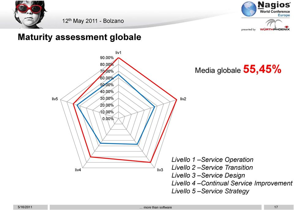 00% liv2 Media globale 55,45% liv4 liv3 Livello 1 Service Operation