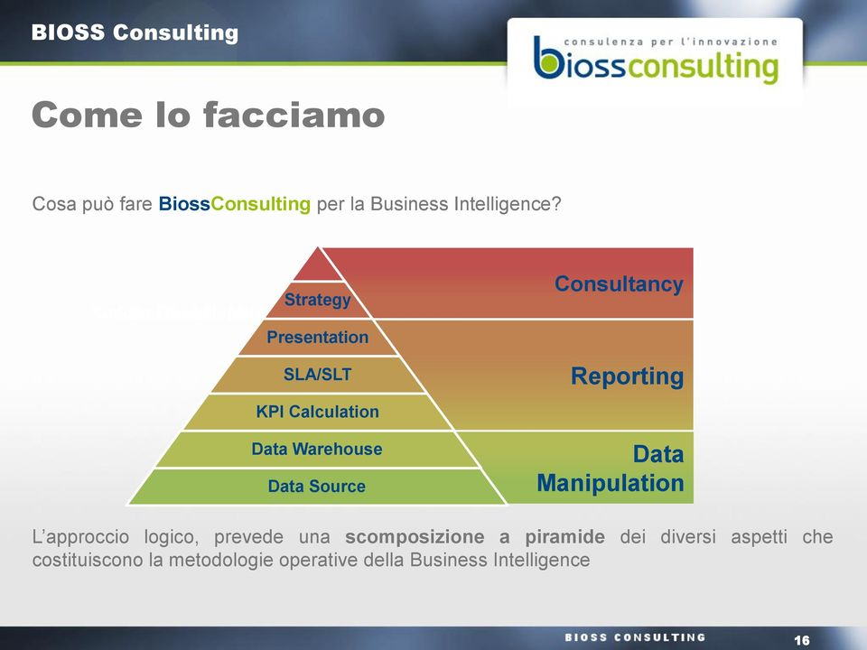 Warehouse Data Source Consultancy Reporting Data Manipulation L approccio logico, prevede una