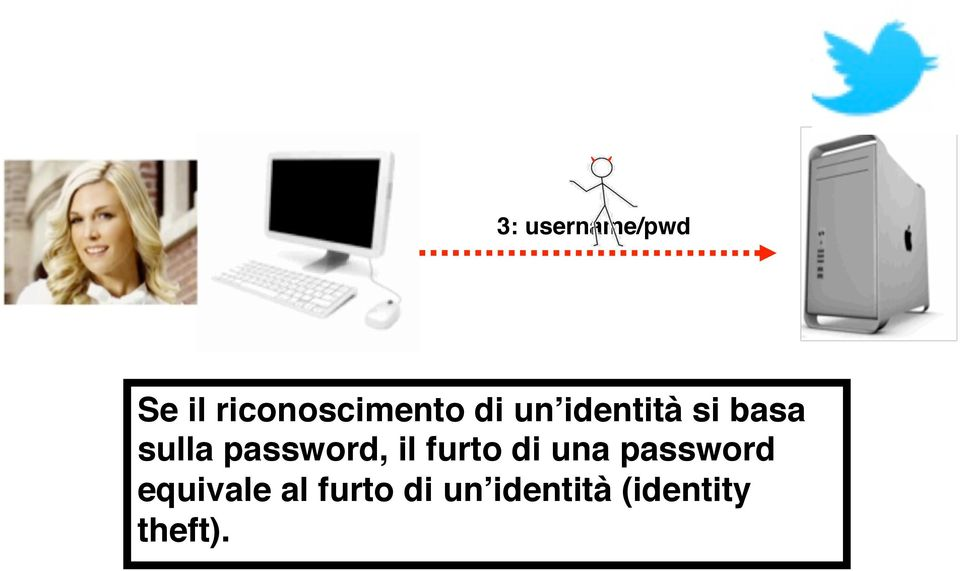 il furto di una password equivale al