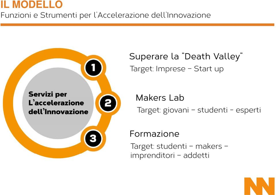 Imprese Start up Makers Lab Target: giovani studenti -