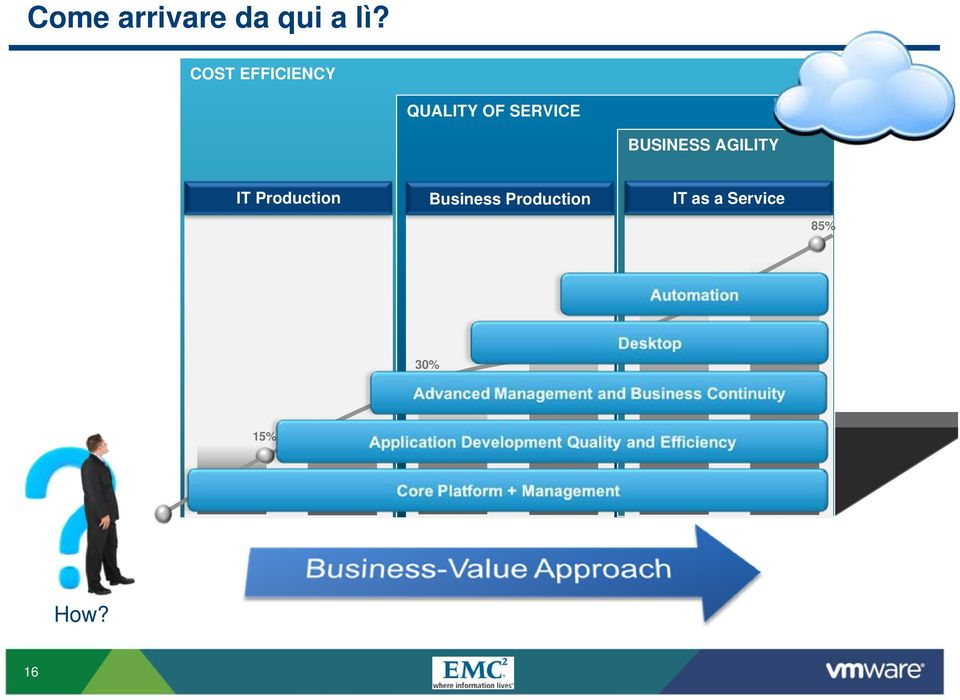 BUSINESS AGILITY IT Production Business