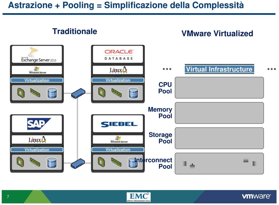 CPU Pool Virtual Infrastructure SAP ERP Operating System OS Virtualization Oracle CRM