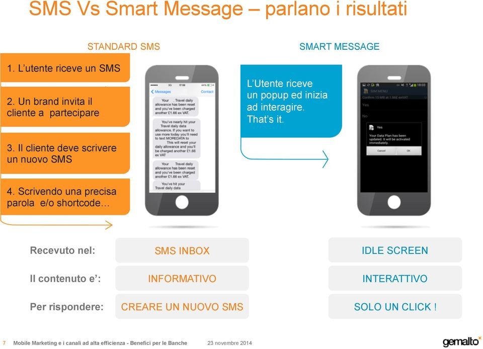 That s it. SMART MESSAGE 3. Il cliente deve scrivere un nuovo SMS 4.