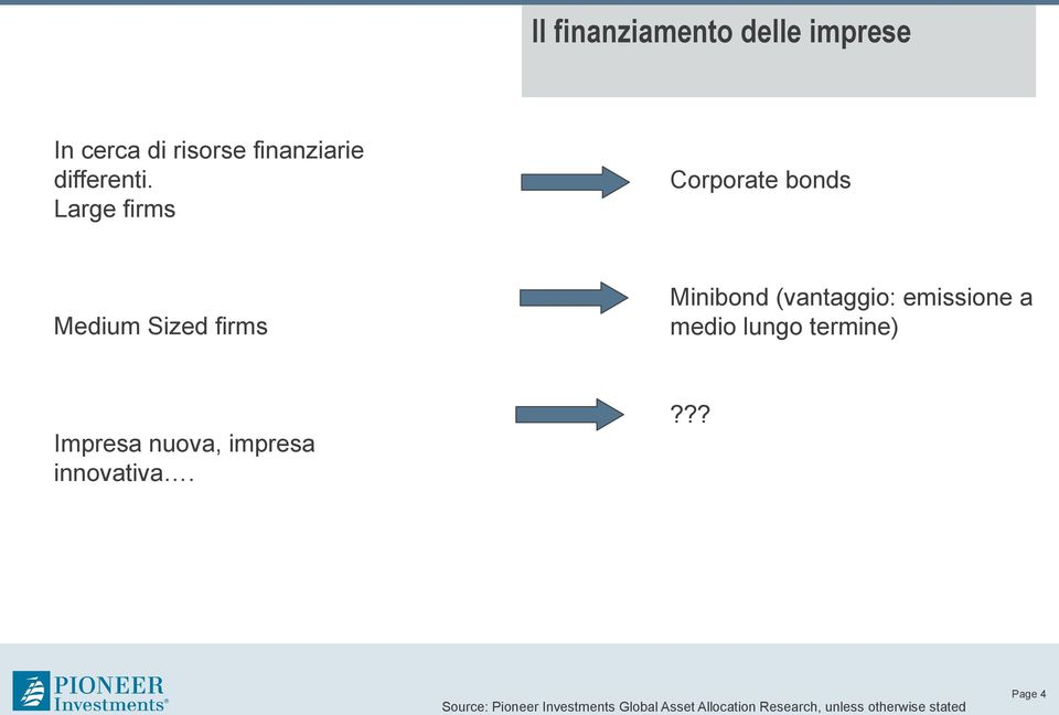 Large firms Corporate bonds Medium Sized firms