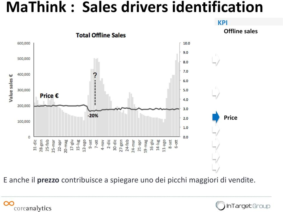 Creativity Costs Price Promotion Sales Seasonality Items, distribution