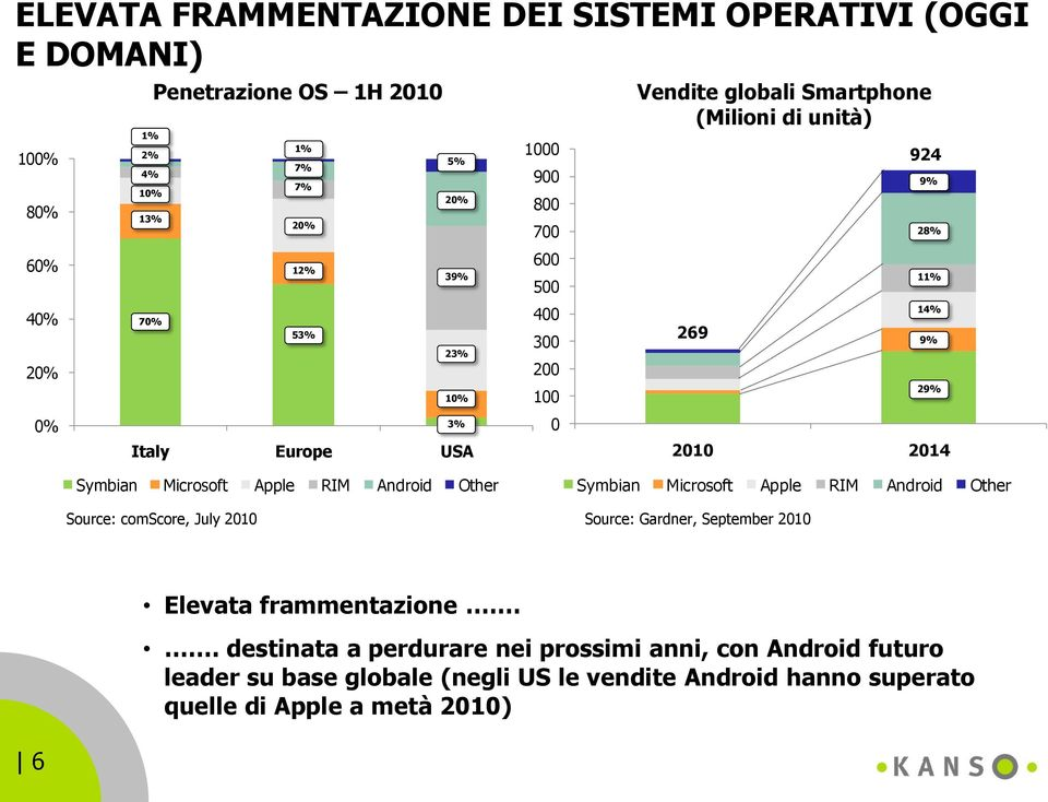 Symbian Microsoft Apple RIM Android Other Symbian Microsoft Apple RIM Android Other Source: comscore, July 2010 Source: Gardner, September 2010 Elevata