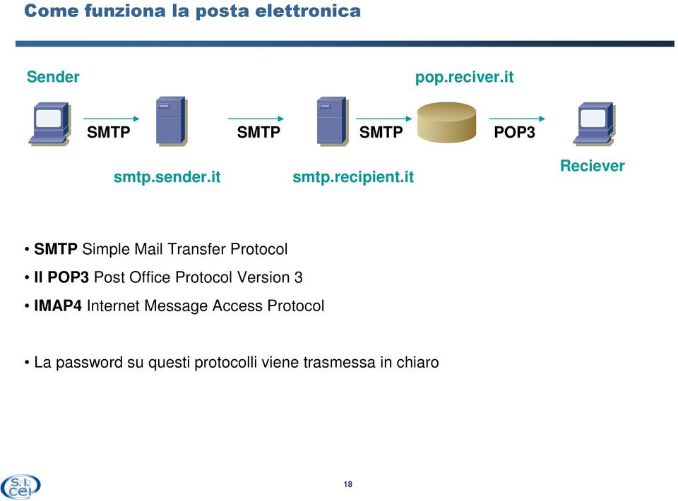 it Reciever SMTP Simple Mail Transfer Protocol Il POP3 Post Office