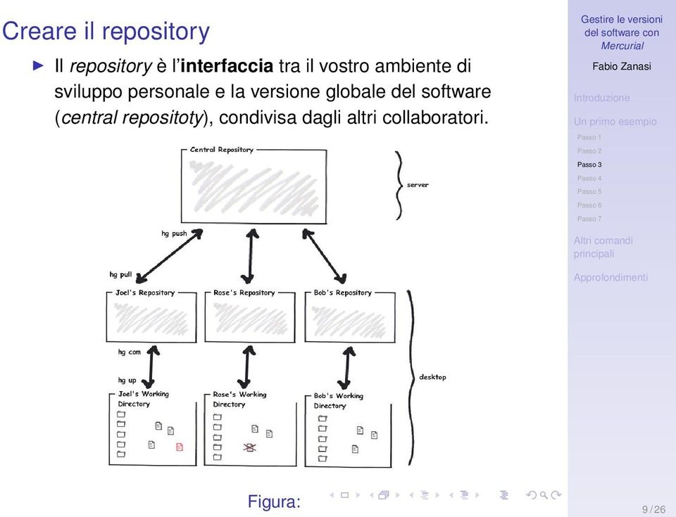 versione globale del software (central