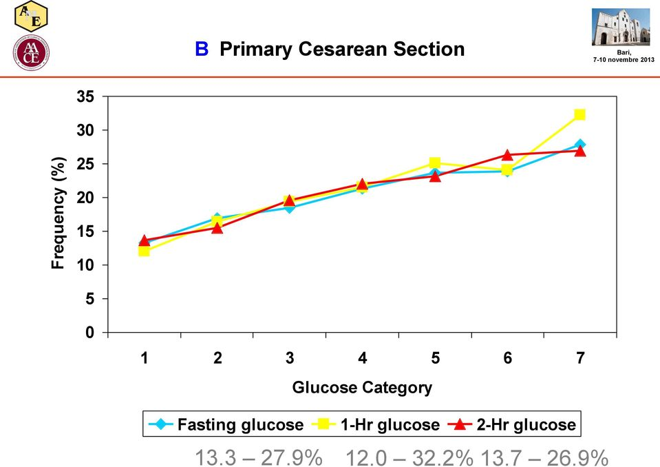 7 Glucose Category Fasting glucose 1-Hr