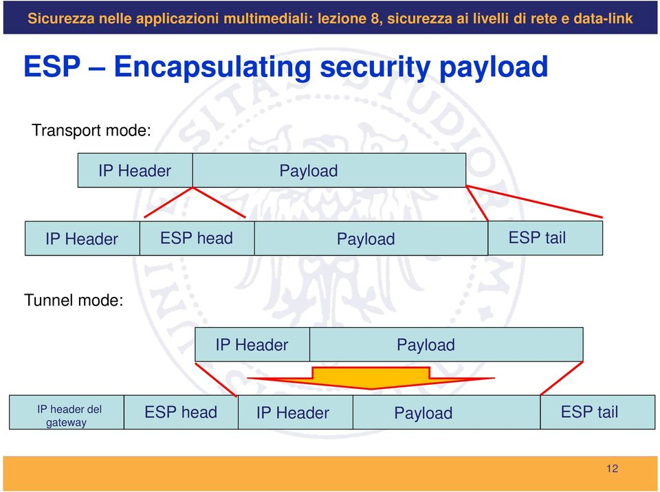 Payload ESP tail Tunnel mode: IP Header Payload