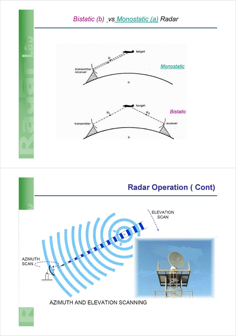 Radar Monostatic