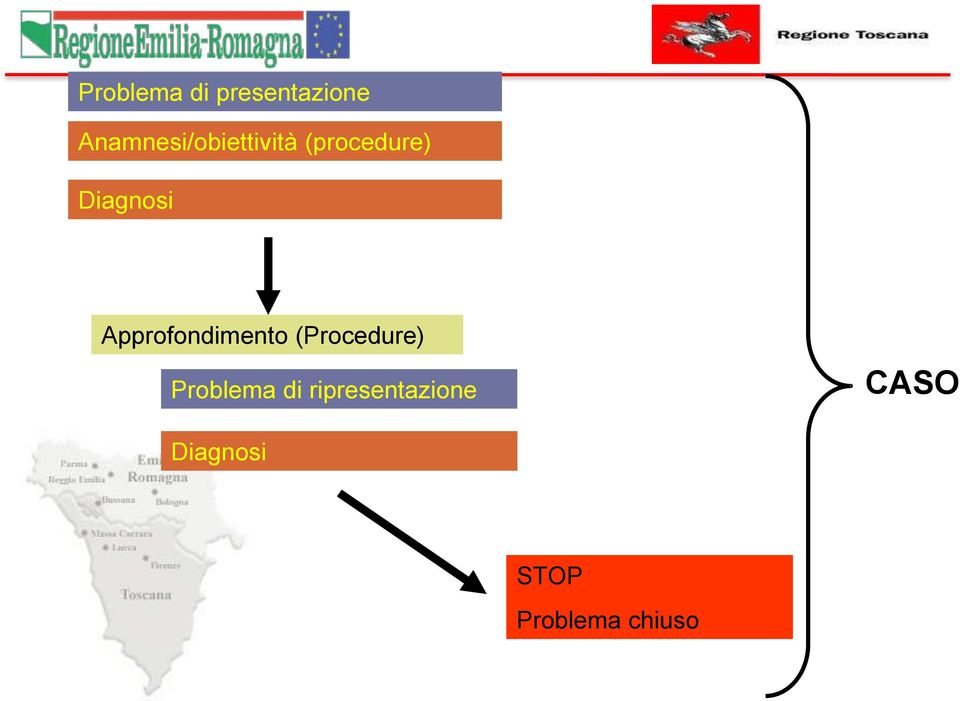 Diagnosi Approfondimento (Procedure)