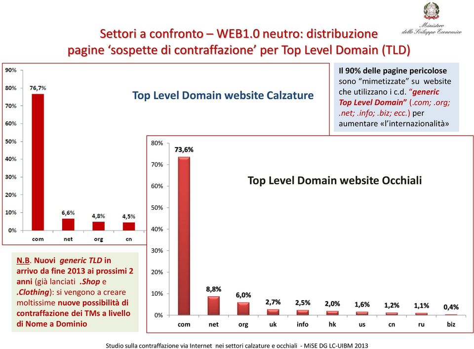 su website che utilizzano i c.d. generic Top Level Domain (.com;.org;.net;.info;.biz; ecc.