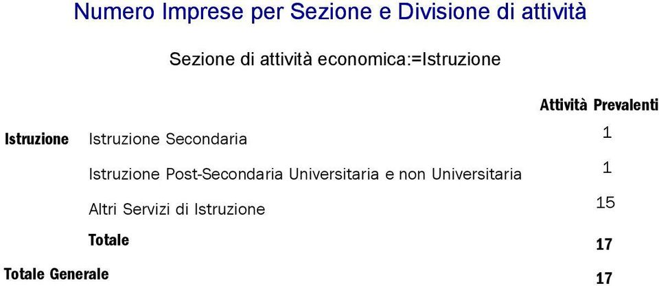 Post-Secondaria Universitaria e non Universitaria
