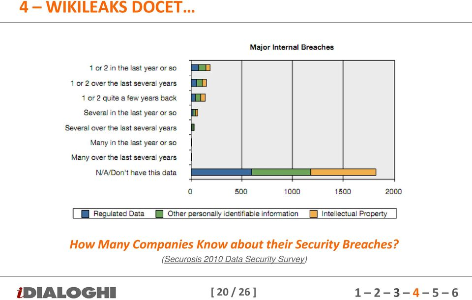 Security Breaches?