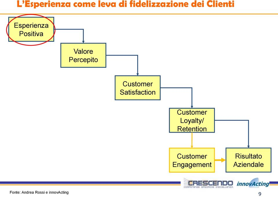 Satisfaction Customer Loyalty/ Retention Customer