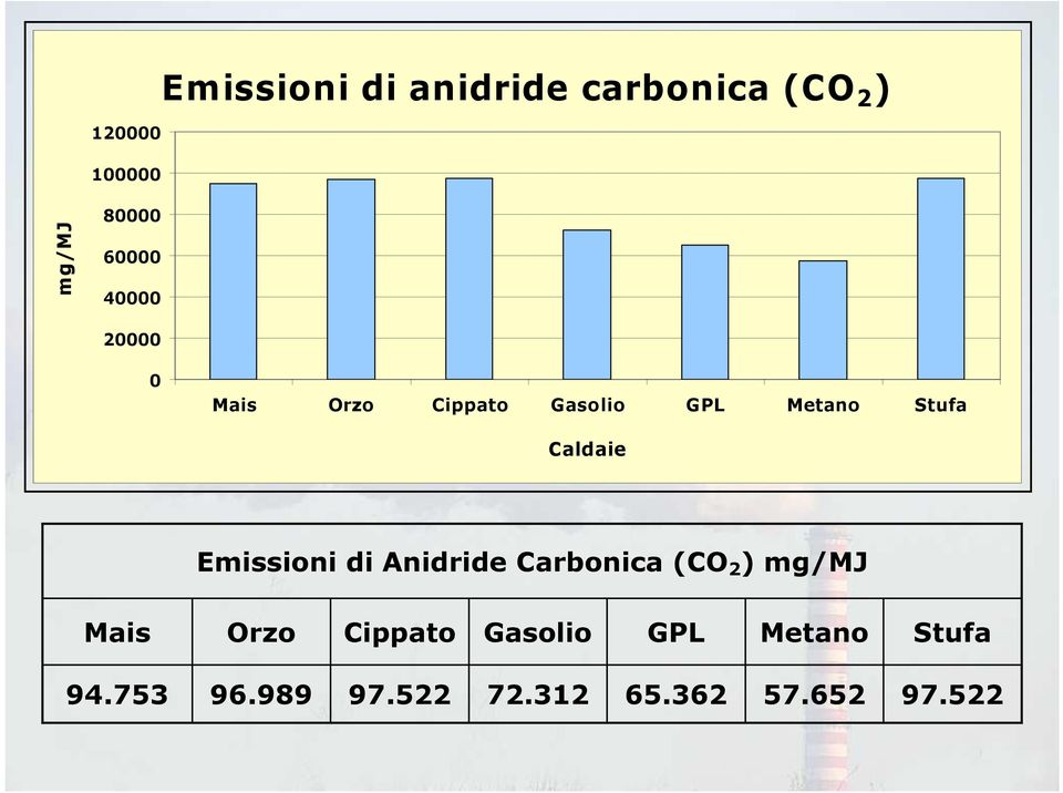 di Anidride Carbonica (CO 2 ) mg/mj Mais Orzo Cippato Gasolio