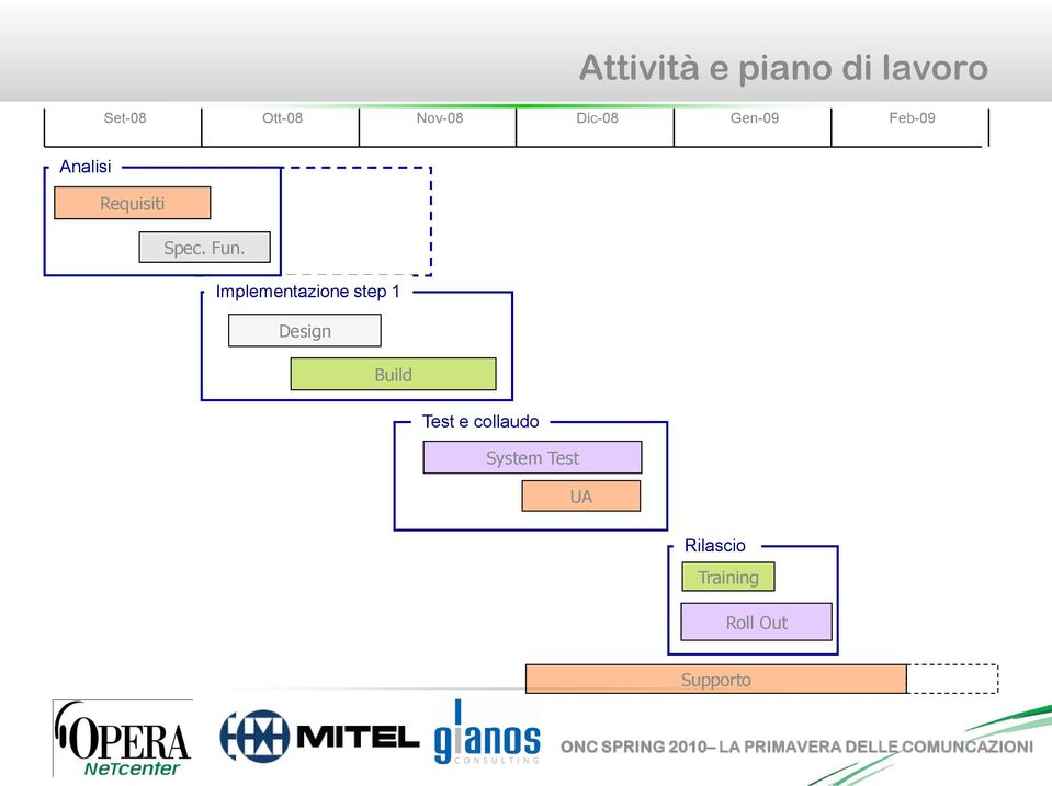 Implementazione step 1 Design Build Test e