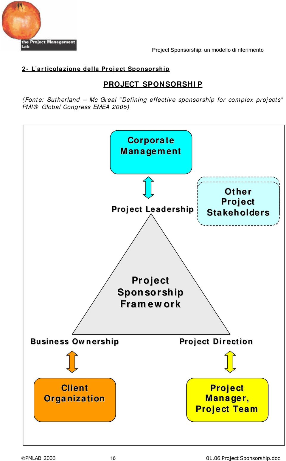 PMI Global Congress EMEA 2005) Corporate Management Leadership Other Stakeholders Sponsorship