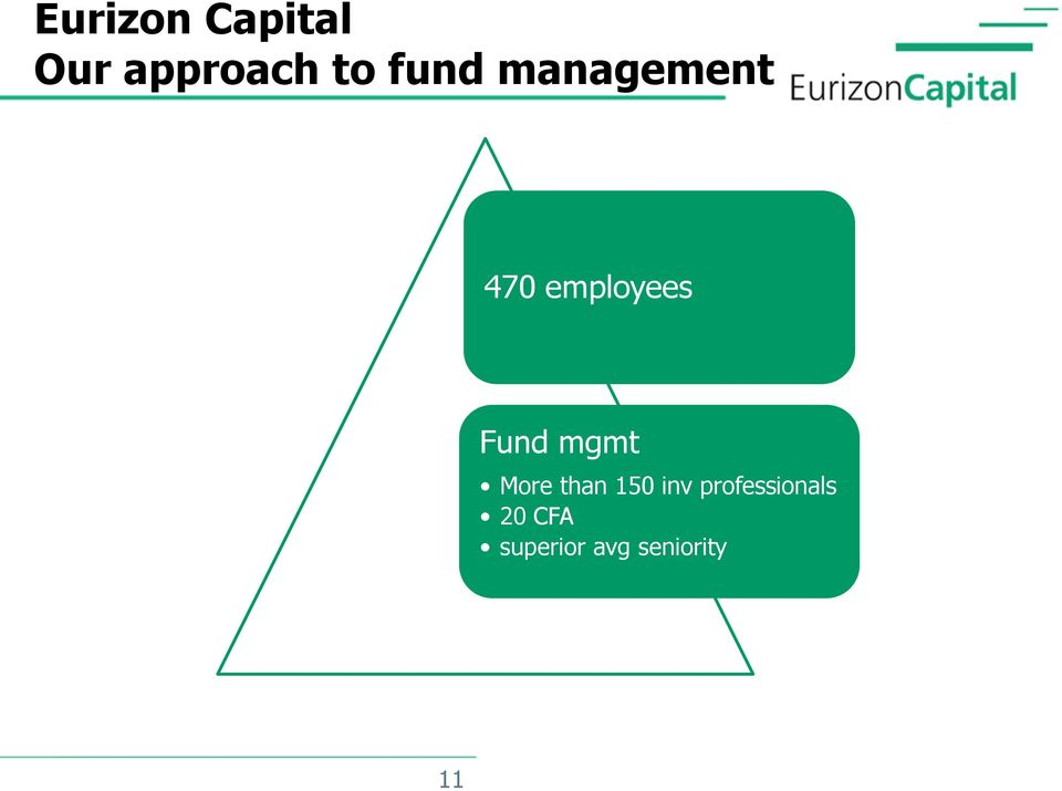 Fund mgmt More than 150 inv