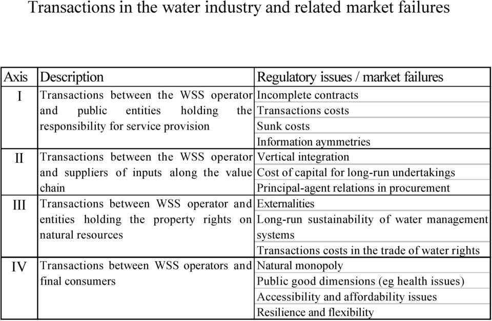 natural resources Transactions between WSS operators and final consumers Incomplete contracts Transactions costs Sunk costs Information aymmetries Vertical integration Cost of capital for long-run