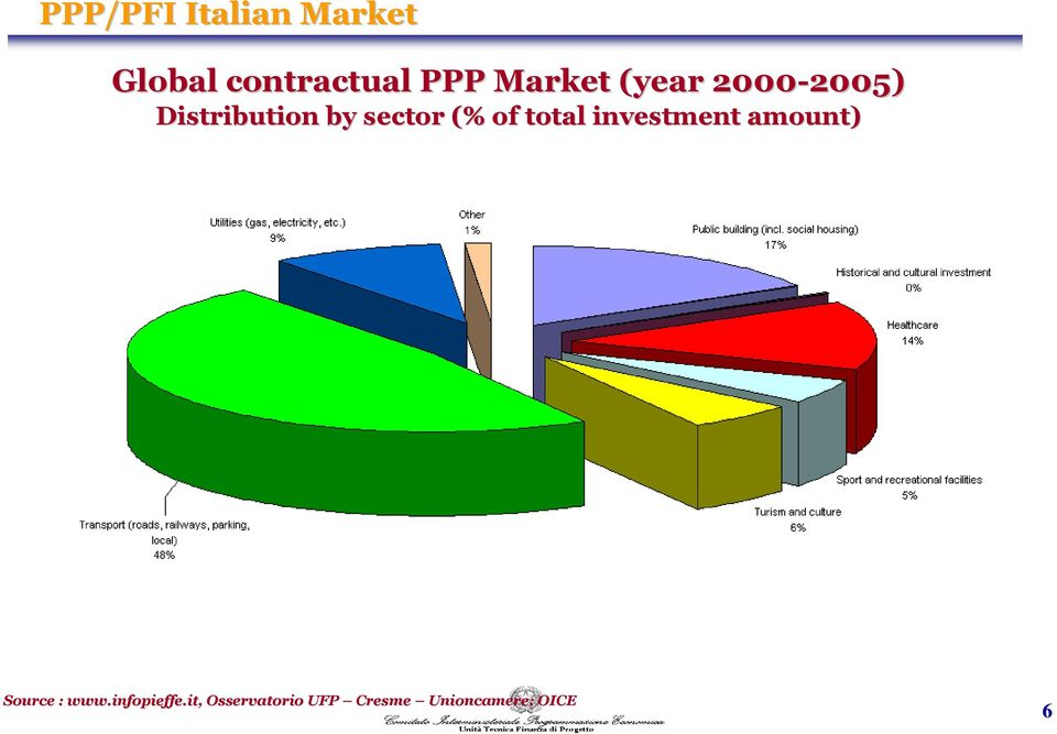 sector (% of total investment amount) Source : www.