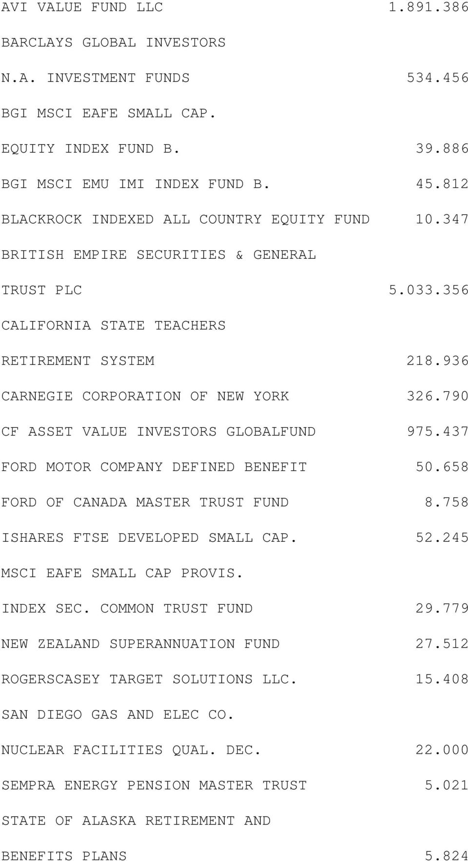 790 CF ASSET VALUE INVESTORS GLOBALFUND 975.437 FORD MOTOR COMPANY DEFINED BENEFIT 50.658 FORD OF CANADA MASTER TRUST FUND 8.758 ISHARES FTSE DEVELOPED SMALL CAP. 52.245 MSCI EAFE SMALL CAP PROVIS.