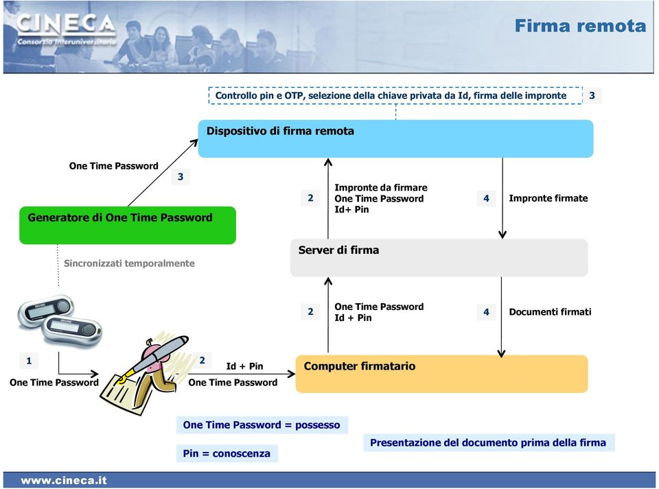 Sincronizzati temporalmente Server di firma 2 One Time Password Id + Pin 4 Documenti firmati 1 One Time Password 2 Id + Pin
