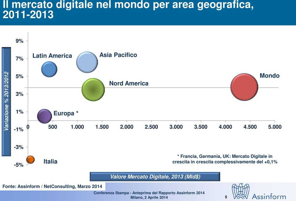 000-3% -5% Italia Valore Mercato Digitale, 2013 (Mld$) * Francia, Germania, UK: Mercato Digitale in